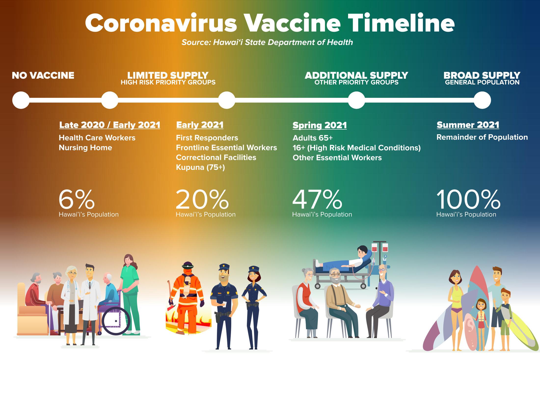 covid-vaccine-timeline